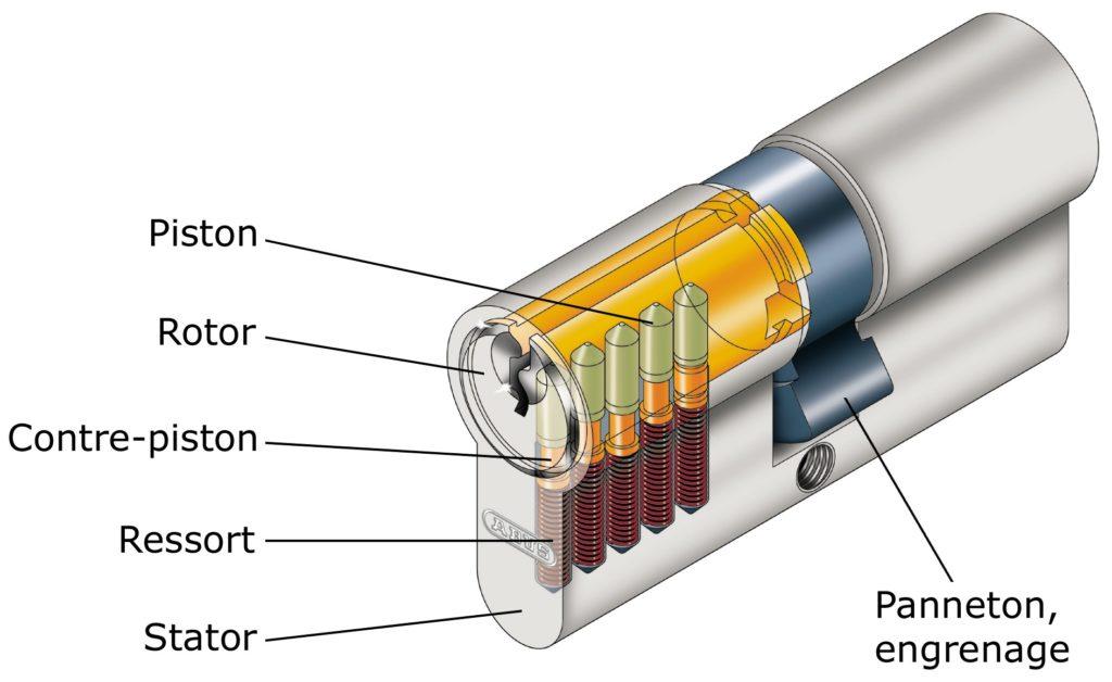 Cylindre barillet Marseille